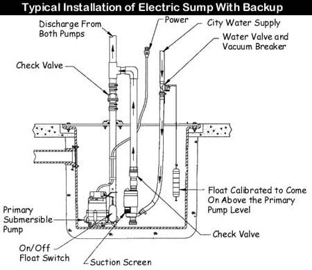 Sump Pumps Back Up Pumps on power supply wiring diagram