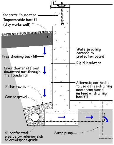 Controlling Humidity In Unfinished Block Wall Basement By