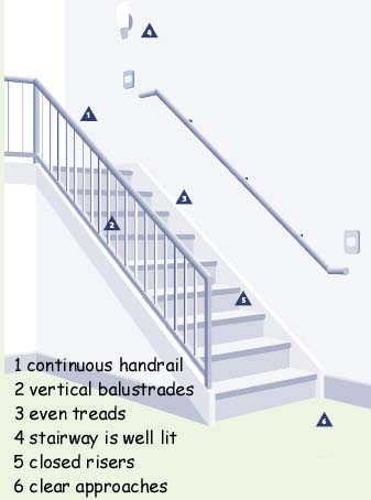 Ordinaire Since So Many Injuries Occur On Stairs, We Have Dedicated A Web Page To Stair  Safety. You Will Find More Complete Safety Info There.