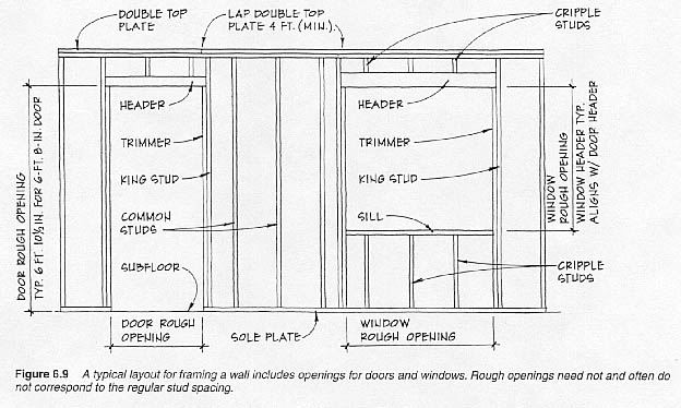 typical wall framming rh hipspro com interior wall framing diagram wall framing diagram drawing program